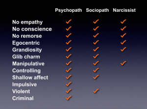 Are being a the what symptoms sociopath of Sociopath: Definition,